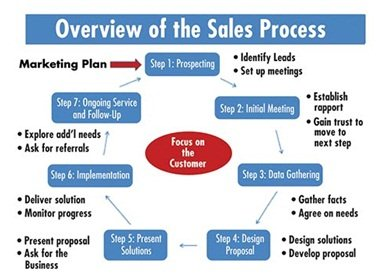 sales cycle steps