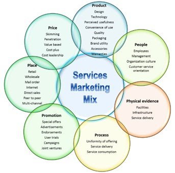 7 p s in service marketing in tourism industry 221 background and history of tourism industry in malaysia 11 222 hotel  research in malaysia 12 23 7ps of marketing mix 13 231 product 14.