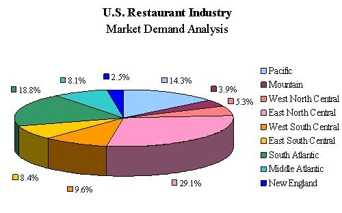 marketing analysis for indian restaurant The business: indian restaurant the segmentation strategy which the restaurant will be going to use is differentiated marketing the restaurant targets to.