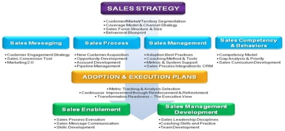 sales strategy definition