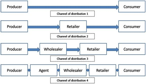 Channel distribution definition marketing dictionary mba skool definition channel distribution ccuart Choice Image