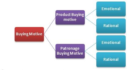 consumer buying motives Types of buying motives buying motive is the urge or motive to satisfy a desire or need that makes people buy goods or services  consumer buying motives.