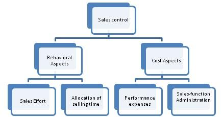 Sales Control Definition Marketing Dictionary Mba
