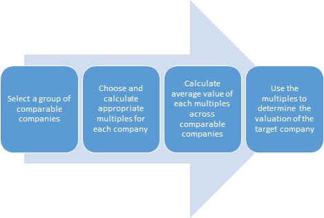 Comparable Company Analysis Cca Definition  Finance Dictionary