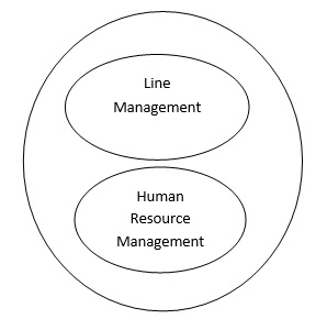the roles and responsibilities of line managers at the human resource management in harrods Explain the adoption of human resource guest model at harrods  human resource managers will obviously  role of line management human resource.
