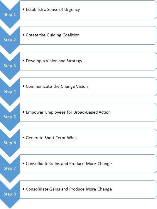 Above Are The Steps For Change Management.