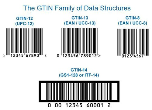 Global Trade Item Number Gtin Definition Operations Amp Supply Chain Dictionary Mba Skool