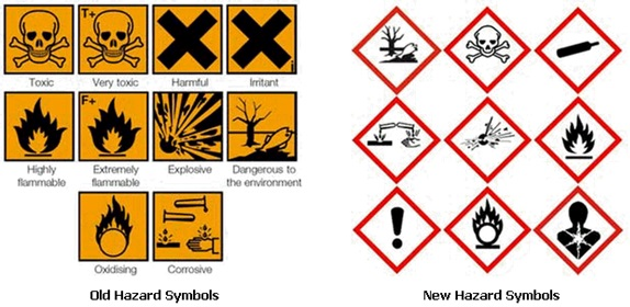 Hazardous Material Definition Operations Supply Chain Dictionary