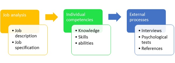 concepts of competencies to the jobs Introduction to competency corporations quickly adopted the concept of core competencies to communicate what they your job description should focus.