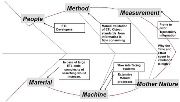Application of lean six sigma in it industry business article ishikawa diagram or fishbone diagram was used to determine possible variations and sources of those variations ccuart Choice Image