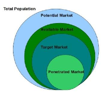 Potential Market Definition | Marketing Dictionary | MBA  Skool-Study.Learn.Share.