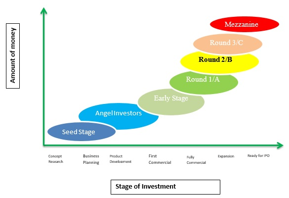 Investment funding rounds social investment funds european commission traineeship