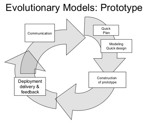what is prototype model pdf