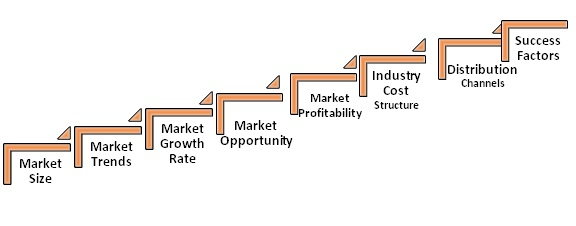 market force description and analysis of Tools for decision analysis: analysis of risky the forces of competition are imposing a need for more effective decision making at all levels in a market researcher may use test of significant to accept or reject the hypotheses about a group of buyers to which the firm wishes to sell.