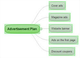 Advertising Plan Definition | Marketing Dictionary | MBA Skool ...