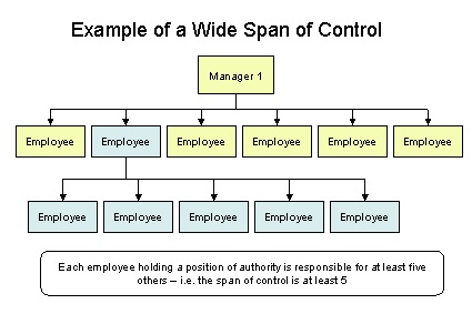 Span Of Control Definition Human Resources Hr Dictionary Mba