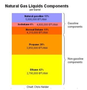Natural Gas Condensate Uses