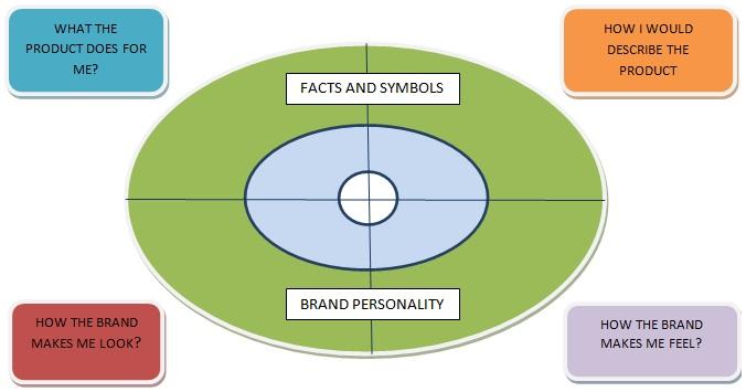 brand essence definition marketing dictionary mba skool study learn share. Black Bedroom Furniture Sets. Home Design Ideas