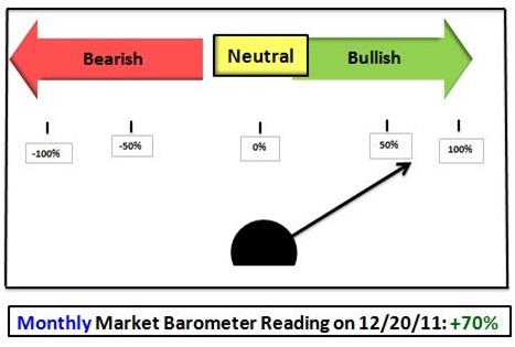 barometer stock definition finance dictionary mba skool study