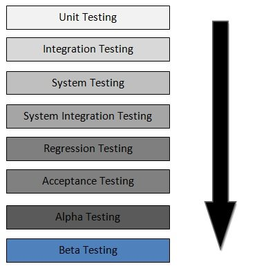 What is beta test? - Definition from WhatIs.com