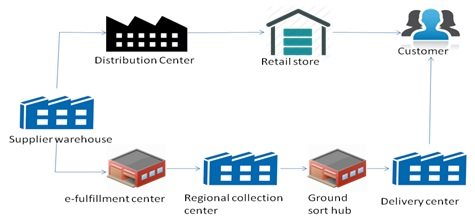 Logistics Channel Definition | Operations & Supply Chain