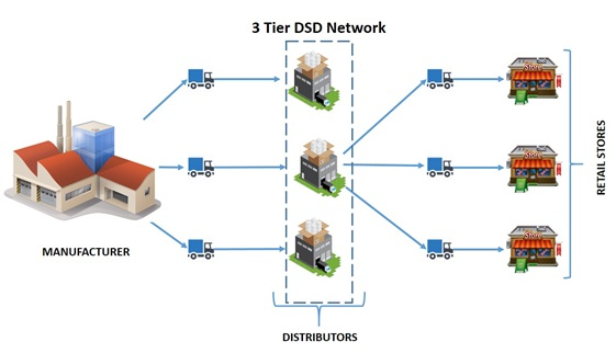 Direct Store Delivery Dsd Definition Operations