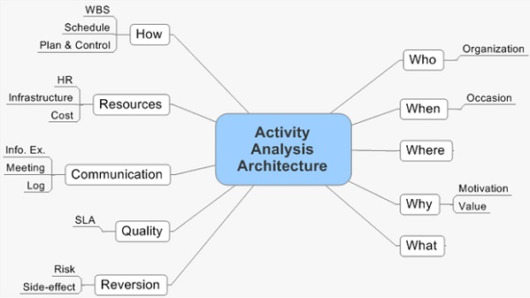 activity analysis Cognitive task analysis (cta) is a type of task analysis aimed at understanding tasks that require a lot of cognitive activity from the user, such as decision-making.