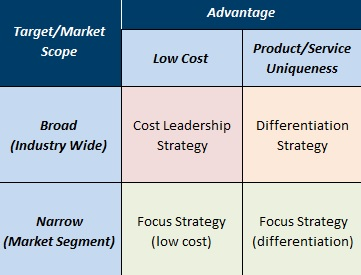 business strategy for apple broad differentiation strategy