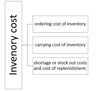 Inventory Costs Definition | Operations & Supply Chain