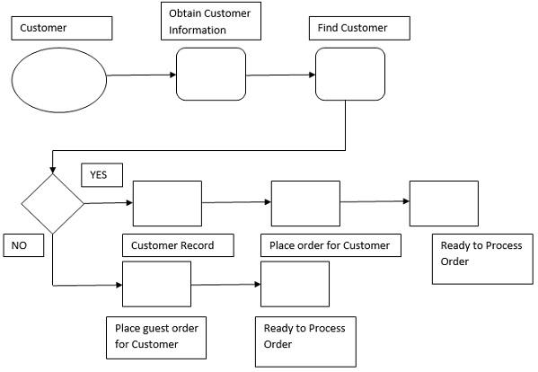 Create Customer Order Definition