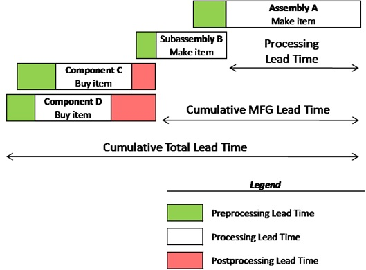 combined lead time definition