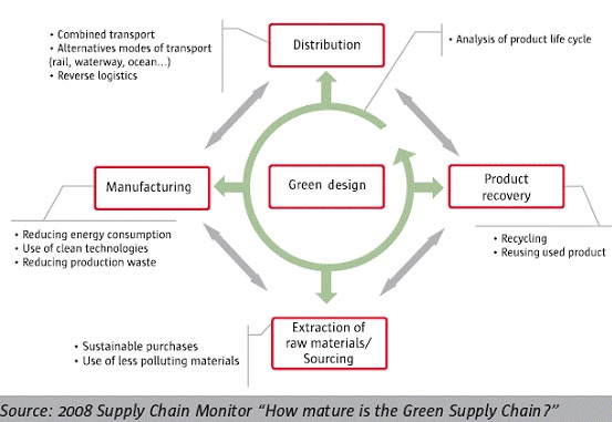 is the term green logistics an oxymoron essay Green logistics is the use of practices and strategies in supply management to ensure freight distribution causes minimum effects on the environment it involves management of materials, physical distribution and planning in terms of production.