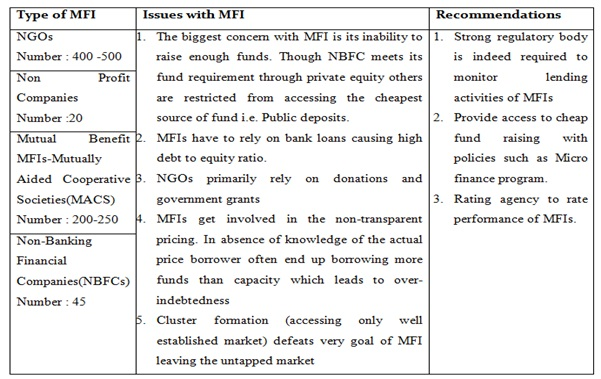 """msme lending norms 12 classification of msme priority sector in terms of """"priority sector lending-  targets & classification"""" guidelines, bank loans to micro, small and medium."""
