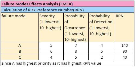 Failure Mode and Effect Analysis FMEA Definition | Operations ...