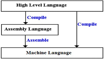 Low Level Computing Programs Or Assembly Programs Are Interpreted Into  Machine Dialect By A System Called An Assembler.
