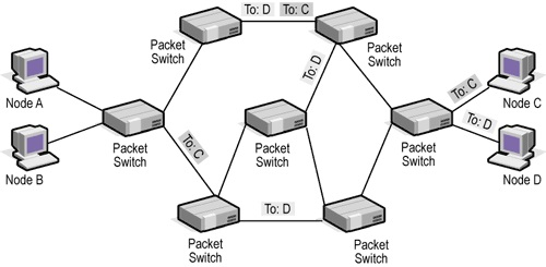 packet switching definition