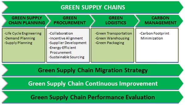 green supply chain management Supply chain management is the coordination and management of a complex network of activities involved in delivering a finished product to the end-user or customer.