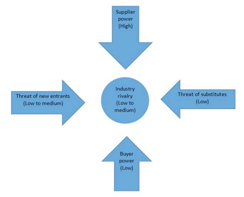 Business plan for service industry