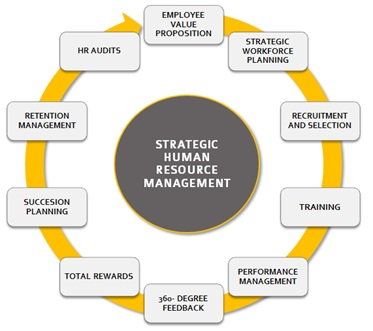 Strategic Human Resource Management Shrm Definition  Human