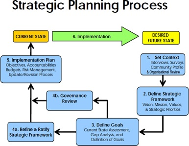 strategic planning goals and objectives template - strategic goals definition human resources hr