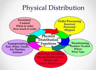 importance of physical distribution Get an answer for 'identify the elements of the physical distribution system regarding the elements of the physical distribution system: what questions must each address' and find homework help .