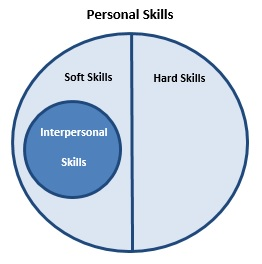 Work and relationship between hard and soft skills education essay