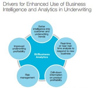 business intelligence - a case study in life insurance industry