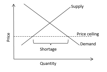 The Price Ceiling Can Be Illustrated In The Graph As Shown. When The Price  Ceiling Is Below The Equilibrium Price, I.e., The Price Corresponding To  The ...
