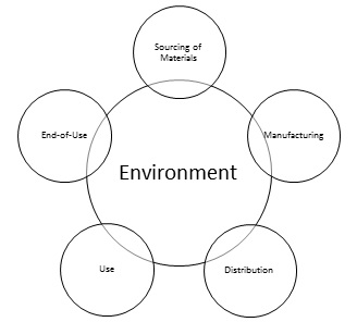 analysis of several articles on business sustainability Articles a theoretical essay on sustainability and environmentally balanced output growth: natural capital, constrained depletion of resources and pollution generation.