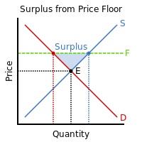 Price Floor Definition | Finance