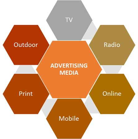 types of advertising media What are three different types of advertising is answered by marketing magician, stefan drew discover brand advertising, direct sales advertising & relationship.