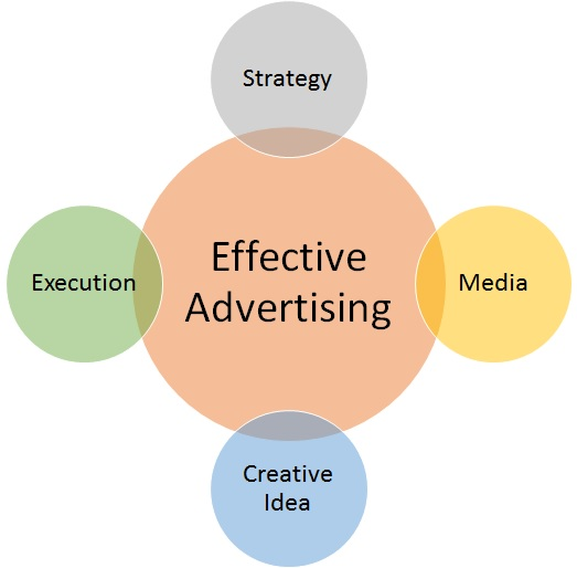 Advertising components