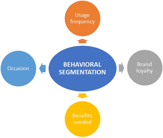 behavioral segmentation definition marketing dictionary mba