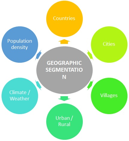Geographic segmentation parameters